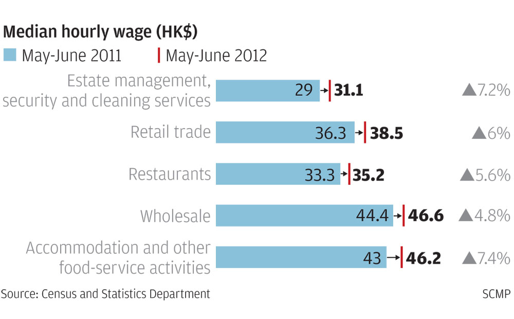 negative effects of the minimum wage in hong kong essay