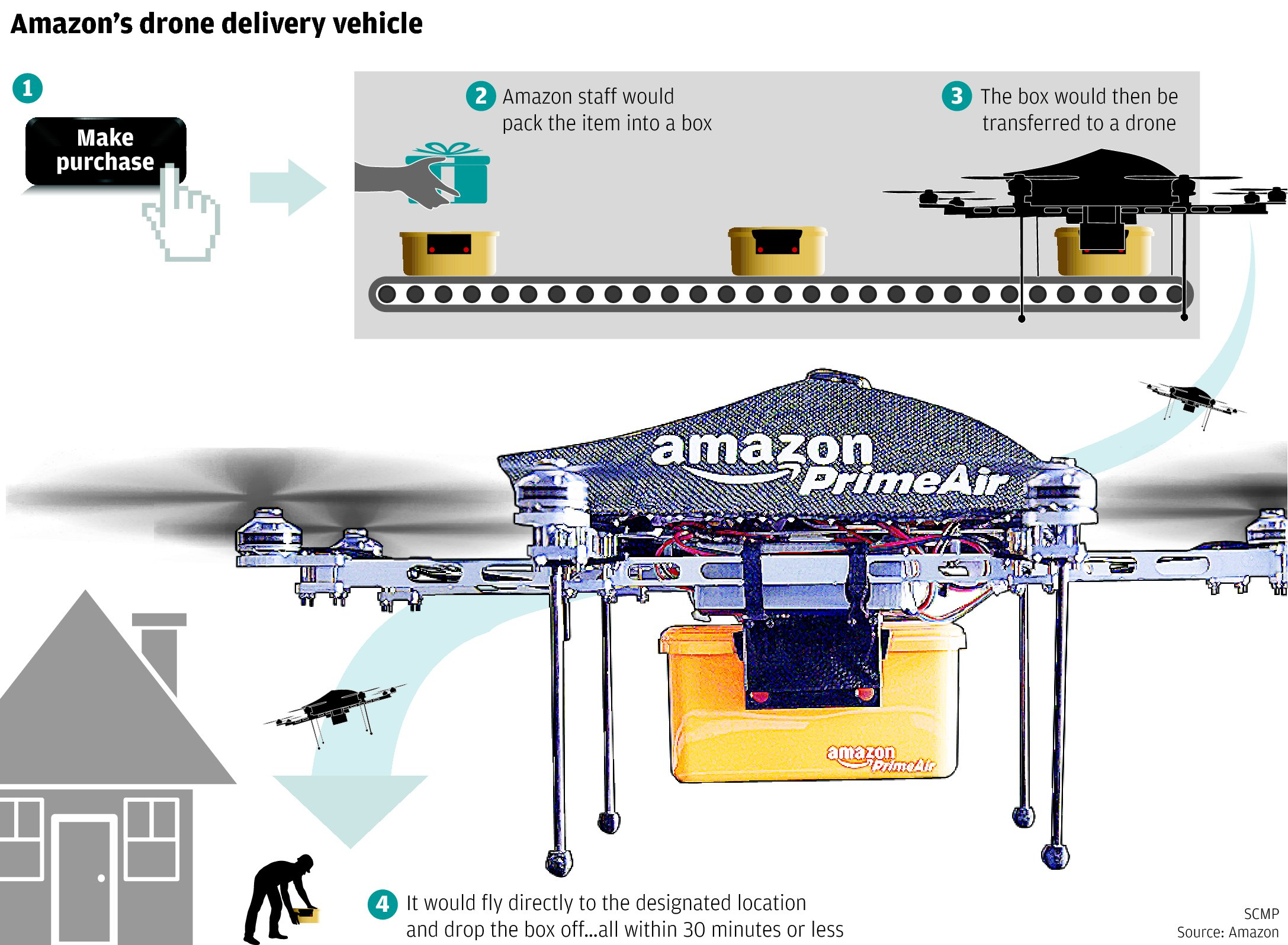 Amazon Testing Octocopter Drones To Fly Packages A Customers