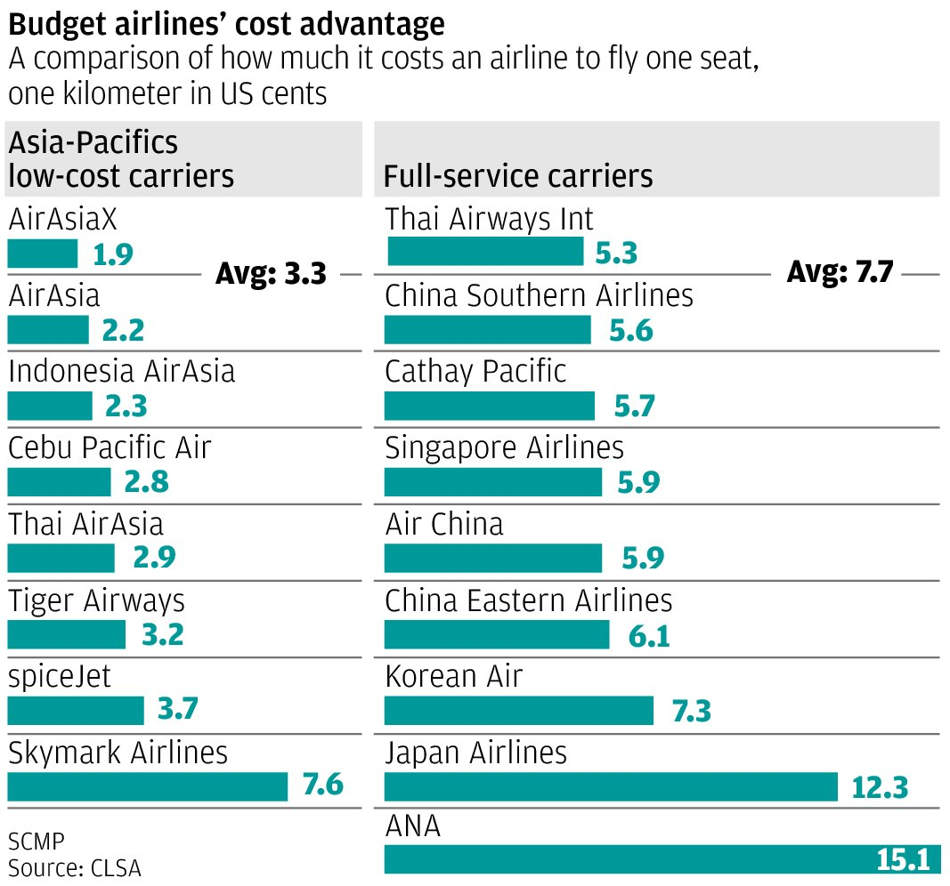 Budget Airlines Find Hong Kong A Tough Market To Crack