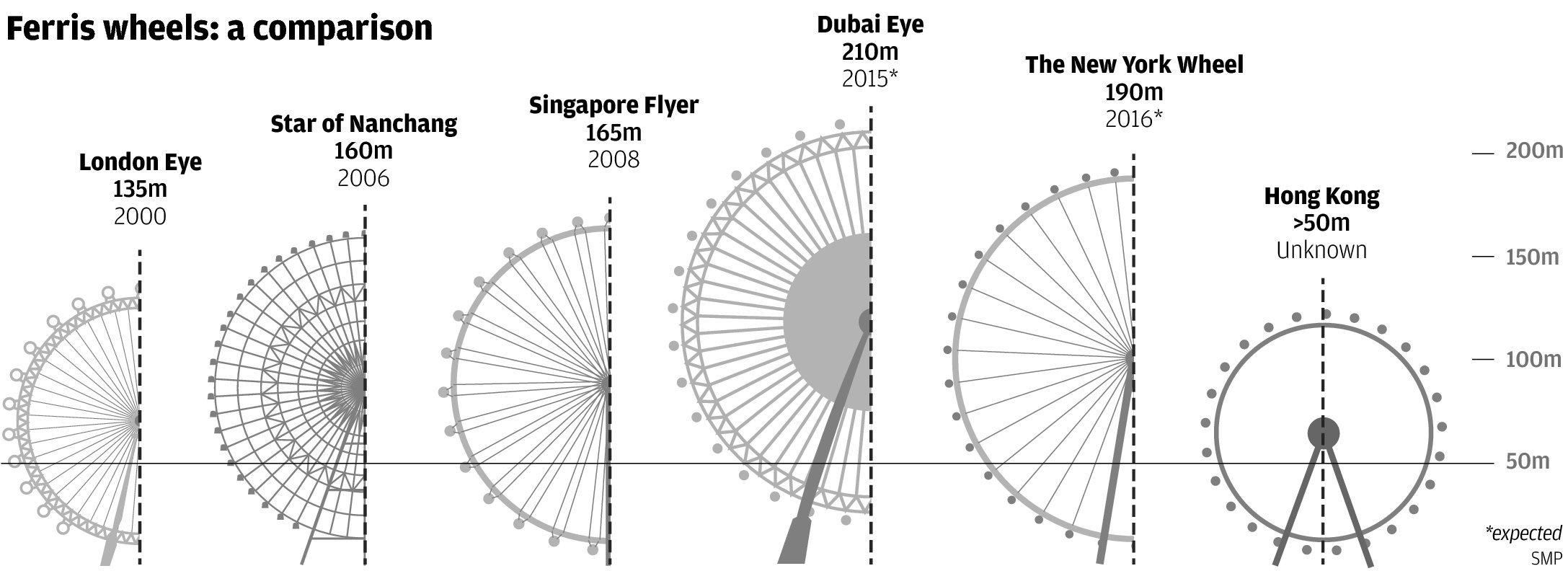 New York New York Las Vegas Floor Plan Mystery Deepens Over Giant Hong Kong Ferris Wheel