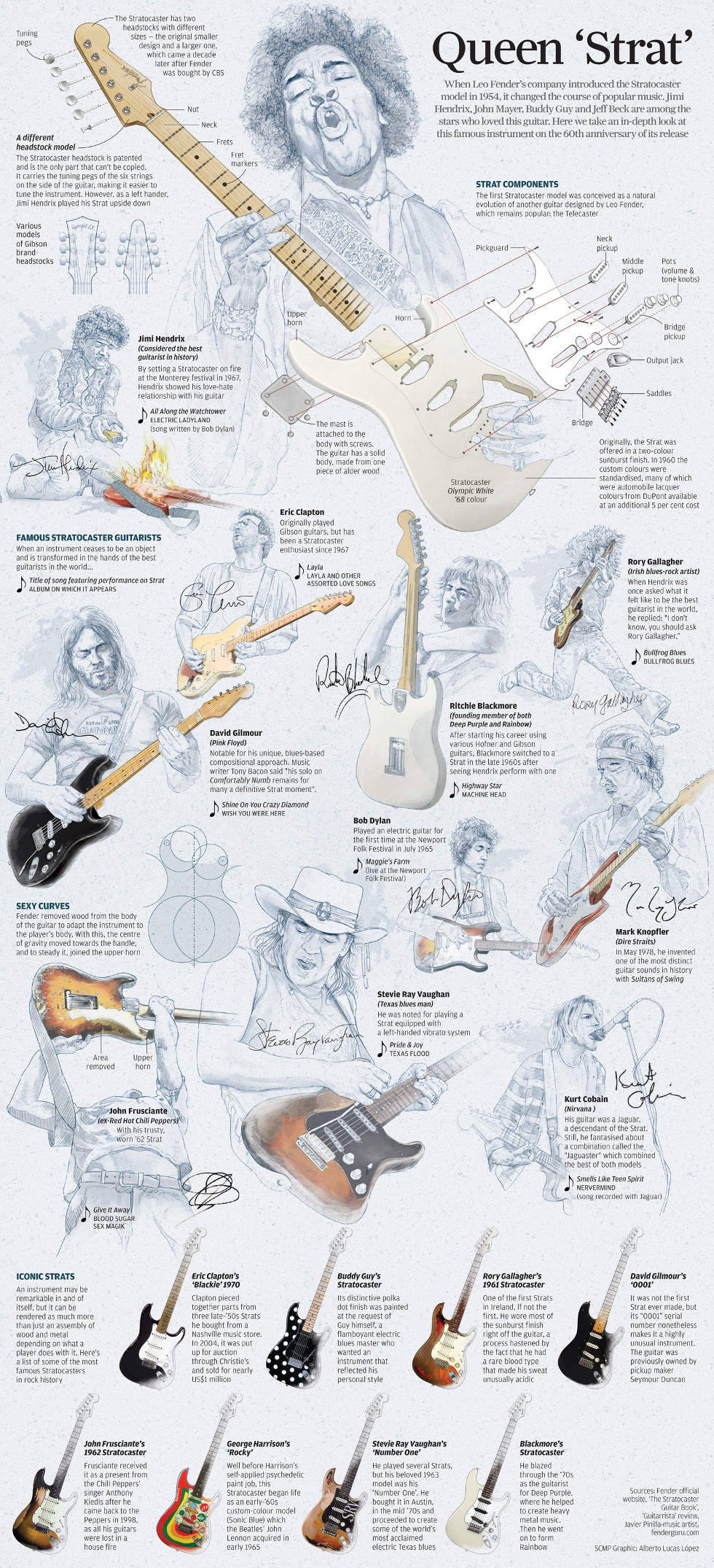 Stratocaster: infographic by SCMP's Alberto Lucas López