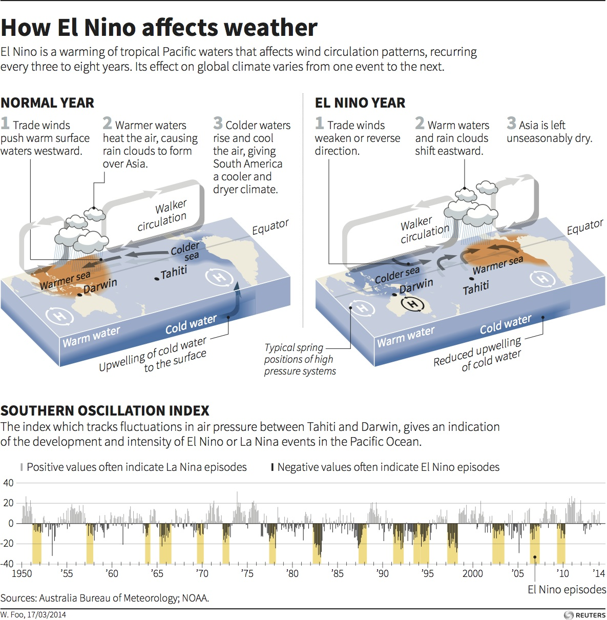 el nino the great drought El nino is a climate anomaly in the south pacific: in irregular  it's the other way  around: droughts, poor harvests and forest fires occur  great southern drought:  australian farmers crippled, climate action stalled 09082018.