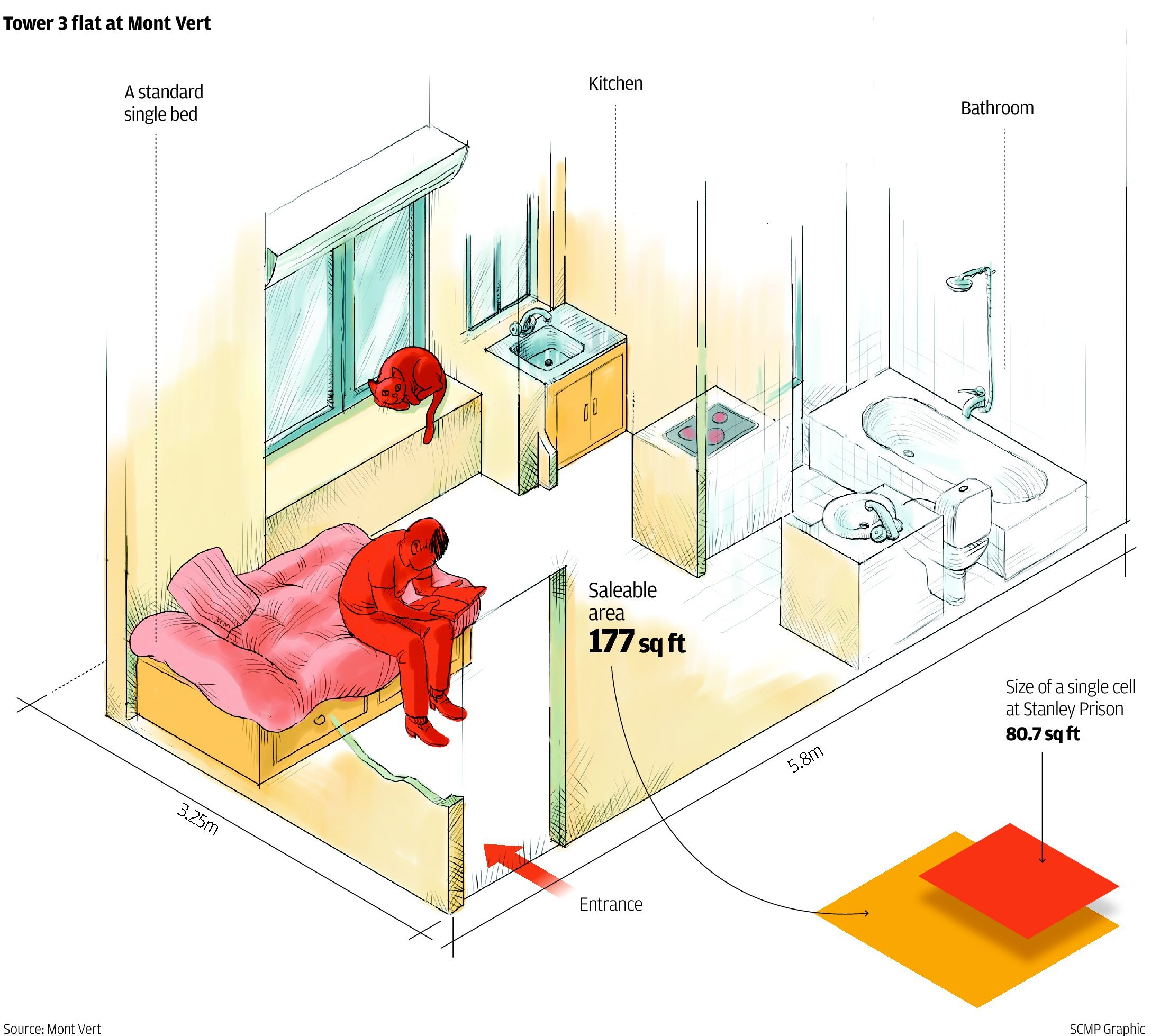 Low Cost Studio Apartments: Mont Vert Studio Flat In Tai Po Sets Record For Cheapest
