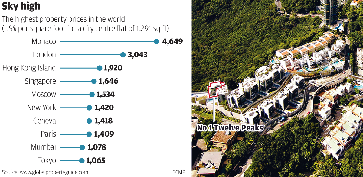Average home prices in hong kong hit another record for On the property sale prices