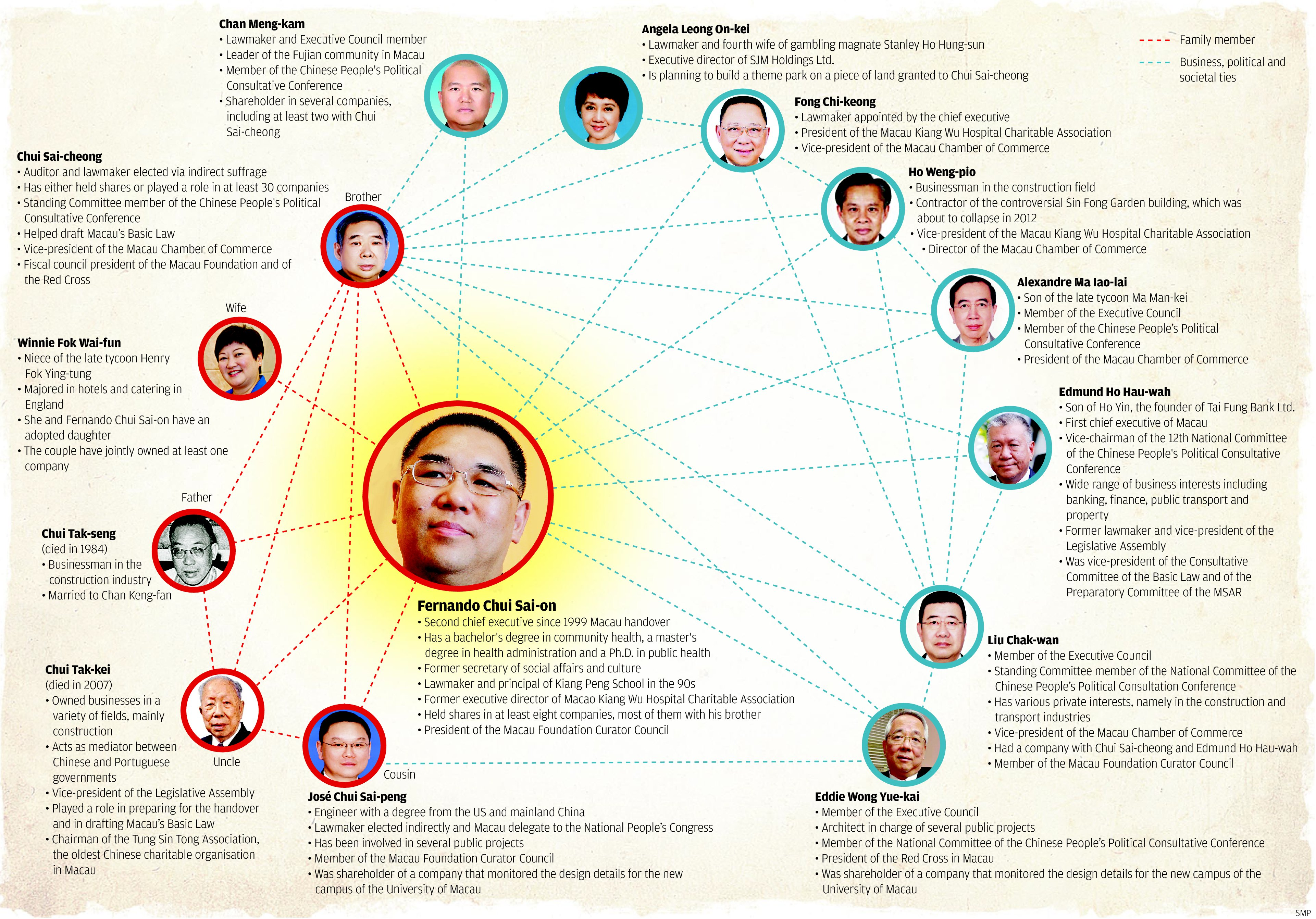 Lawmakers Revive Plan To Curb Restraint >> Ties Between Chui Family And Macau S Business Elite Grow Stronger