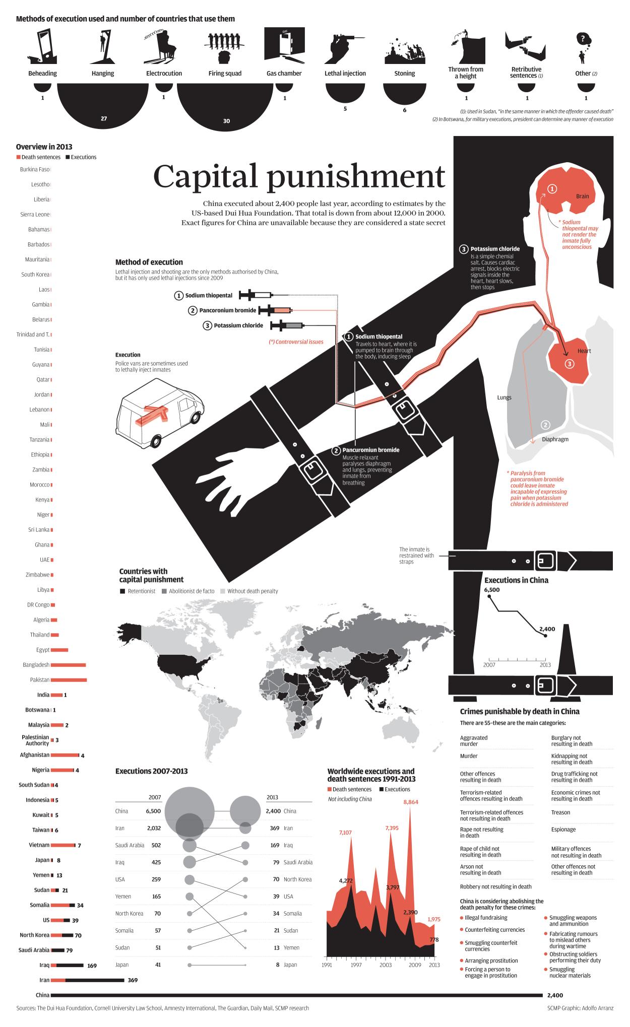 China infographic video