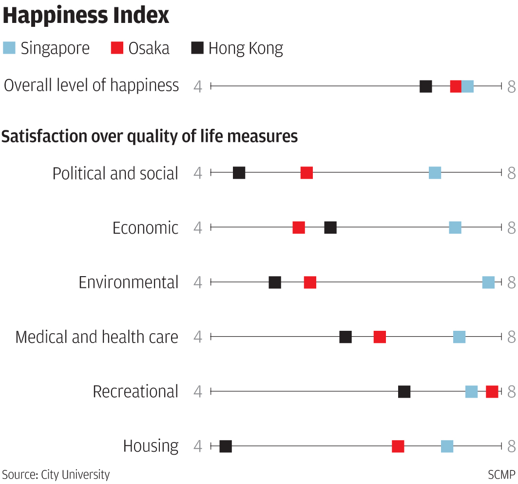 Sad city hong kong comes bottom of asian happiness survey south hong kong scored the lowest among the three cities with an overall happiness index of only 698 out of 10 singapore had the highest score at 756 biocorpaavc