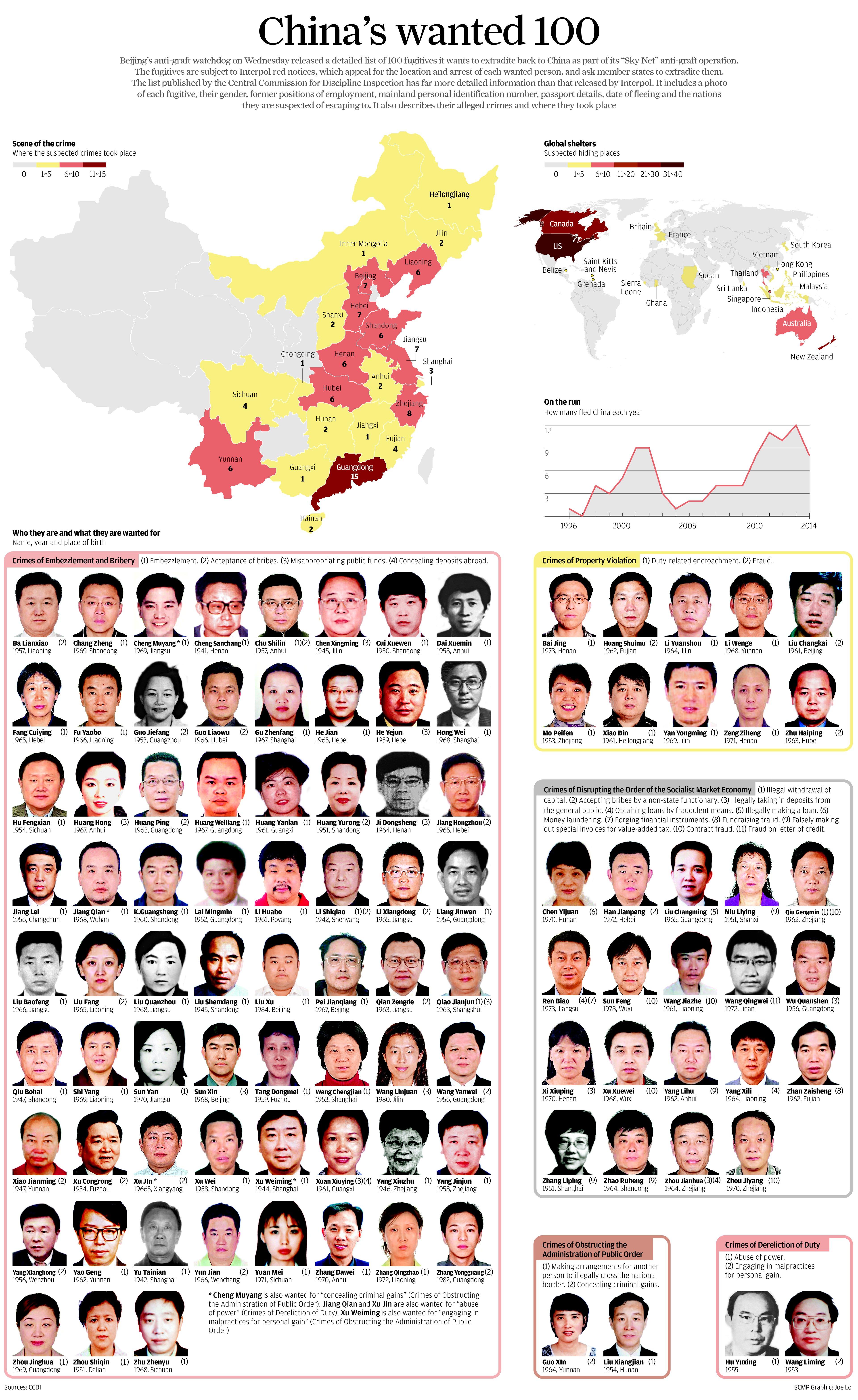 Jobs, investment, political asylum: how fugitive Chinese ...
