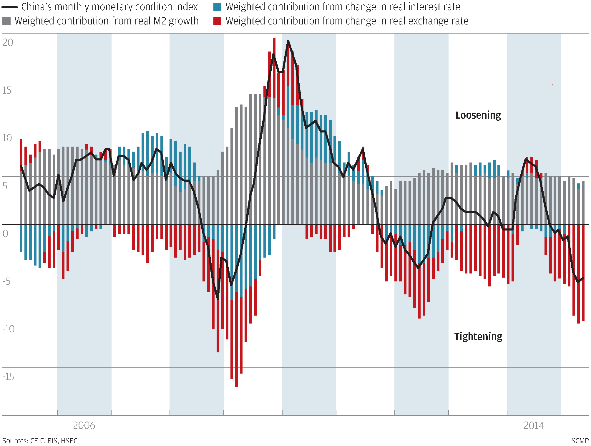 Chart Of The Day Easier Money In China But Not Easy Enough South
