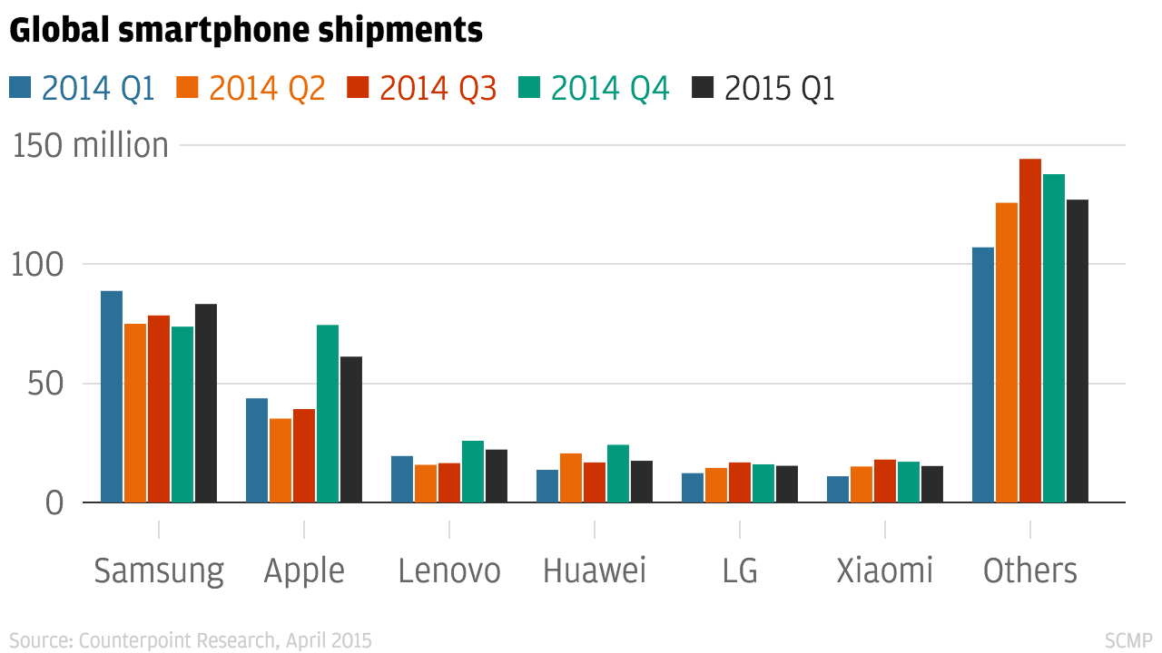 Apple made 92 per cent of global smartphone industry ...