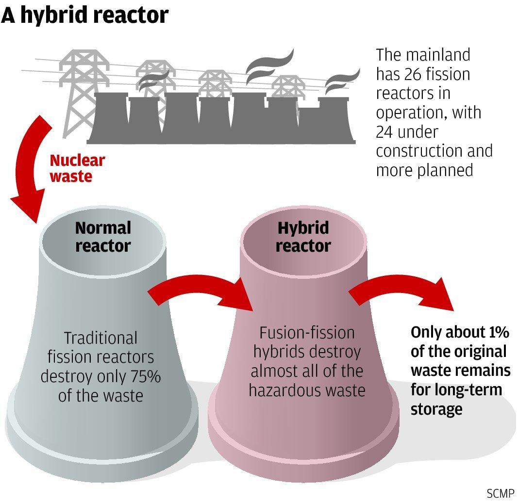 How China hopes to solve nuclear waste issue with hybrid fusion