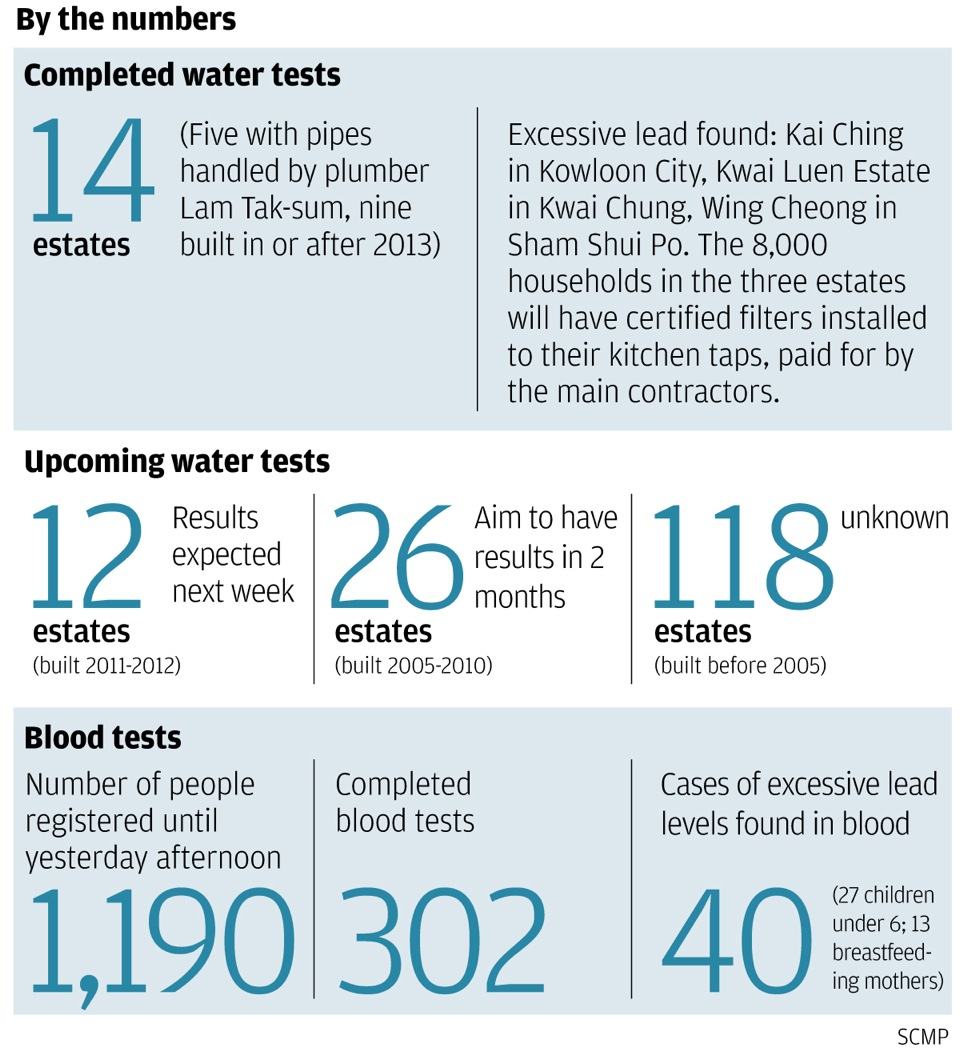 Water in all 170 Hong Kong public housing estates to be tested for ...