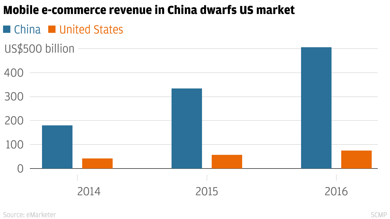 China 39 s mobile e commerce market miles ahead of us to for E commerce mobili