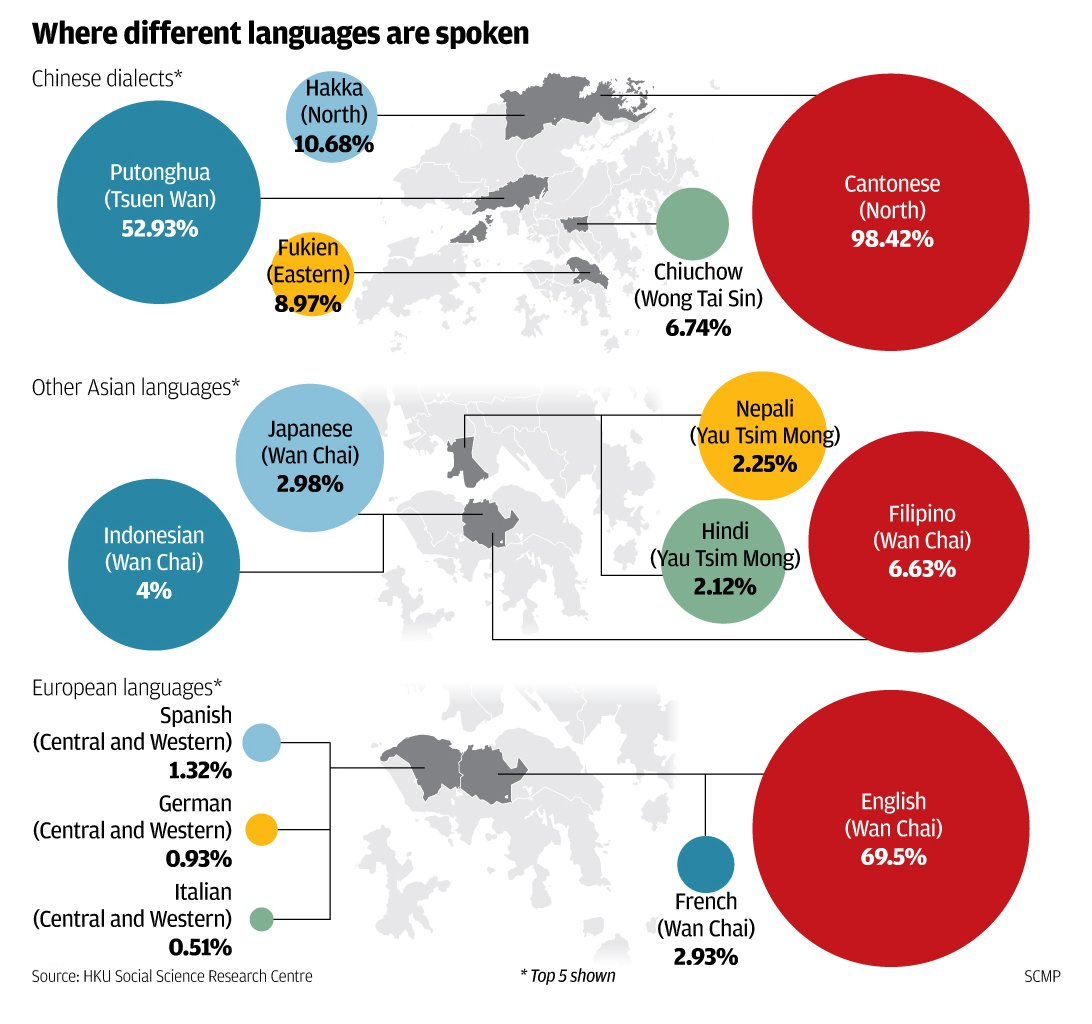 How Many Languages Can You Speak Pc Of Hong Kong Under S - How many people speak each language