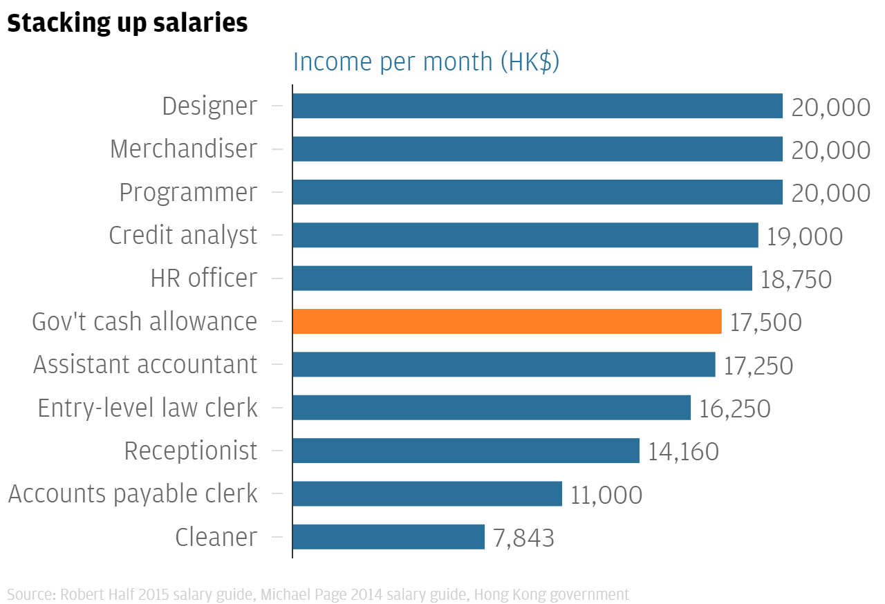 As Civil Servants Get Hk 17 500 A Month Benefit We Compare 10 Hong Kong Monthly Job Salaries To The Government Workers Allowance South China Morning Post