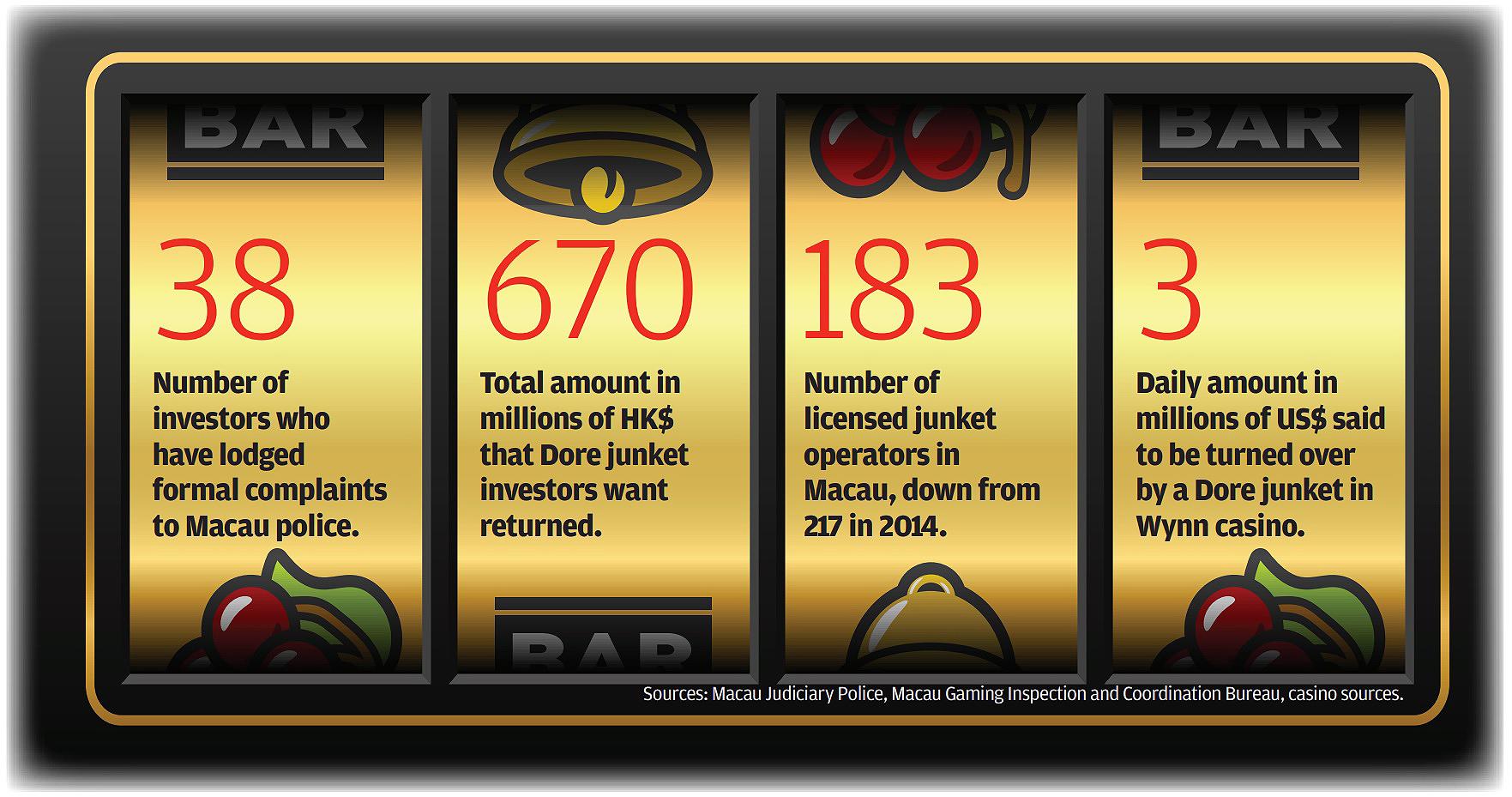 Macau is the world capital of greed