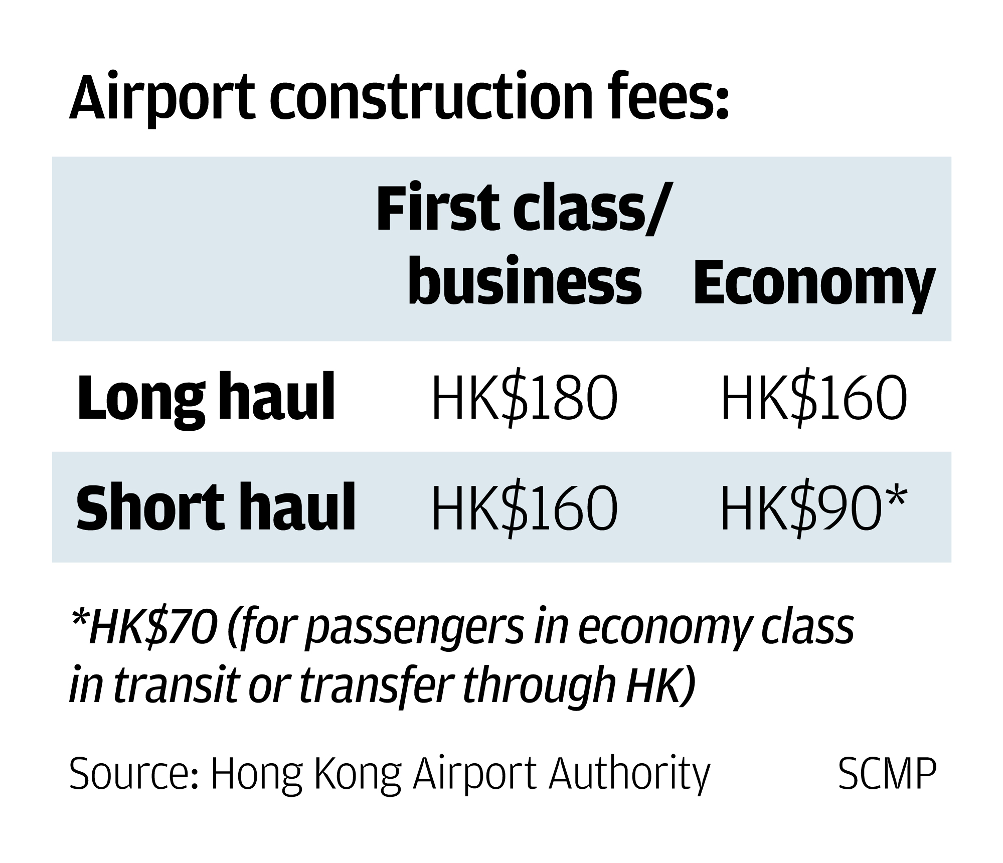 how much will you pay hong kong international airport reveals