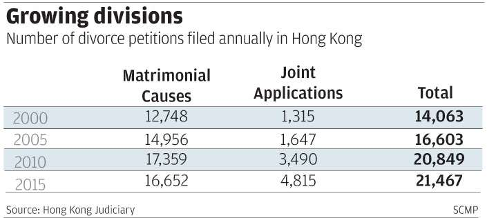 Divorce proves to be hardest break for expatriates in Hong
