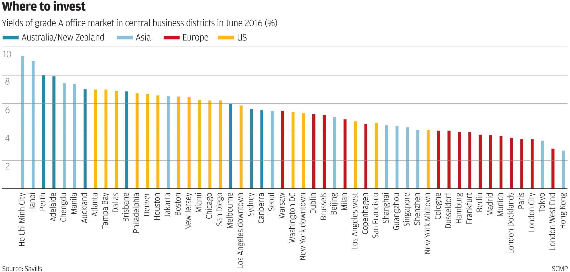 Hong Kong is worst major city for office investment yield, prompting ...
