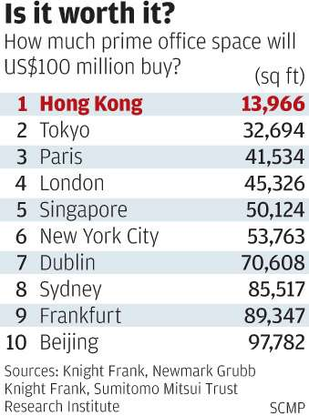 Hong Kong office space is the most expensive in the world at