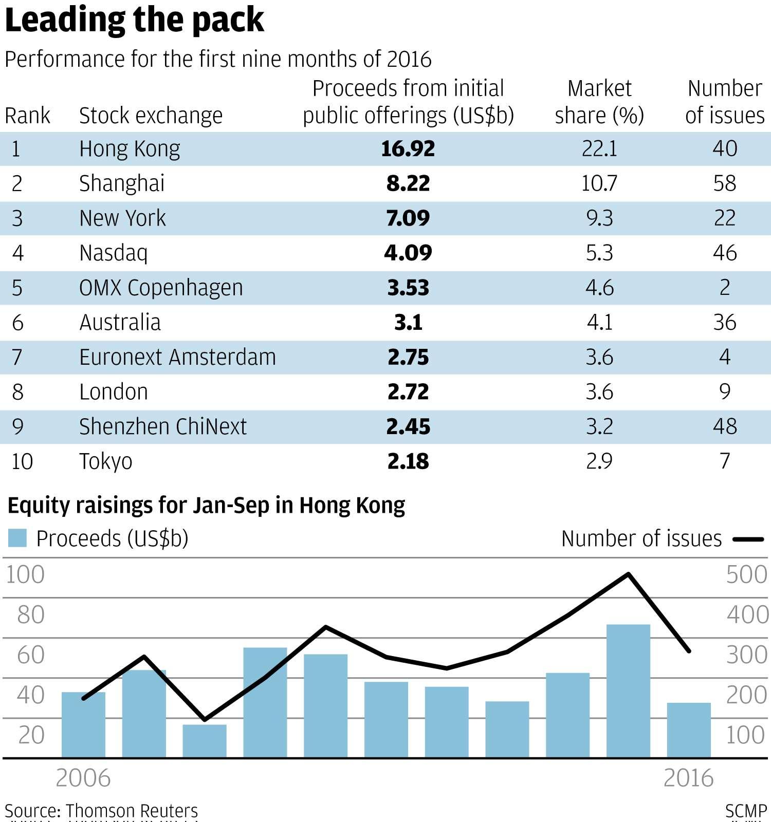 Enterprise systems trading dubai