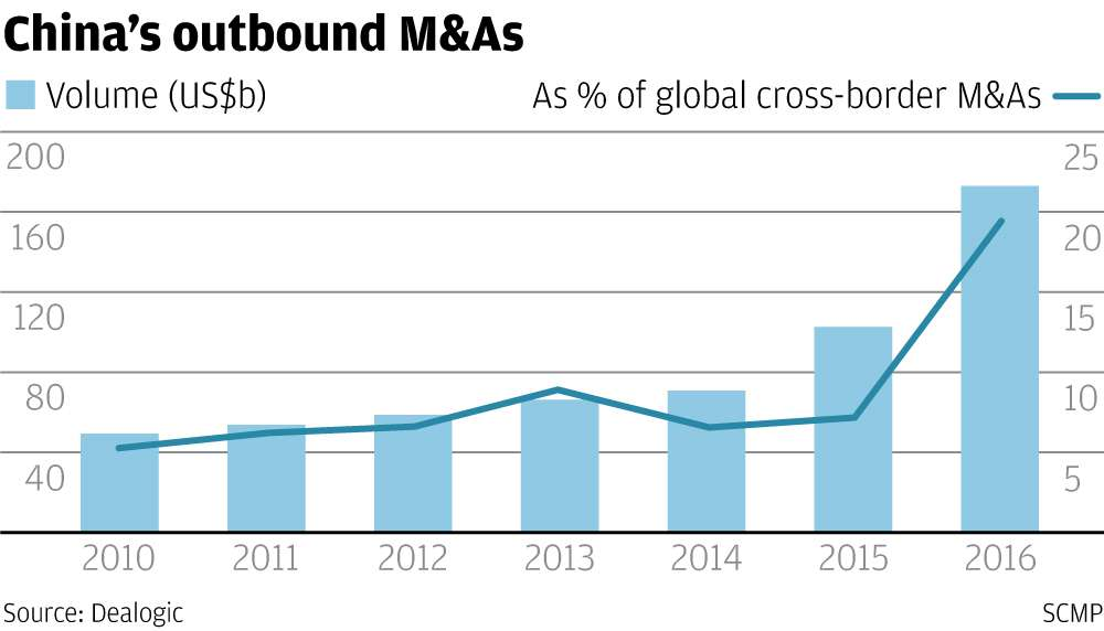 private equity and cross border m a Mergers & acquisitions and privately owned businesses and private equity firms on a wide range record of cross-border m&a transaction execution in.