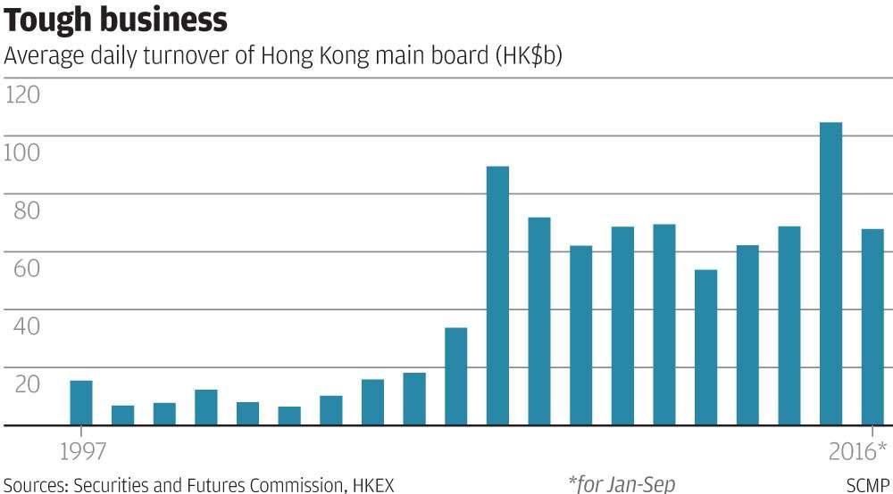 Binary diagonal trade trading strategy charts