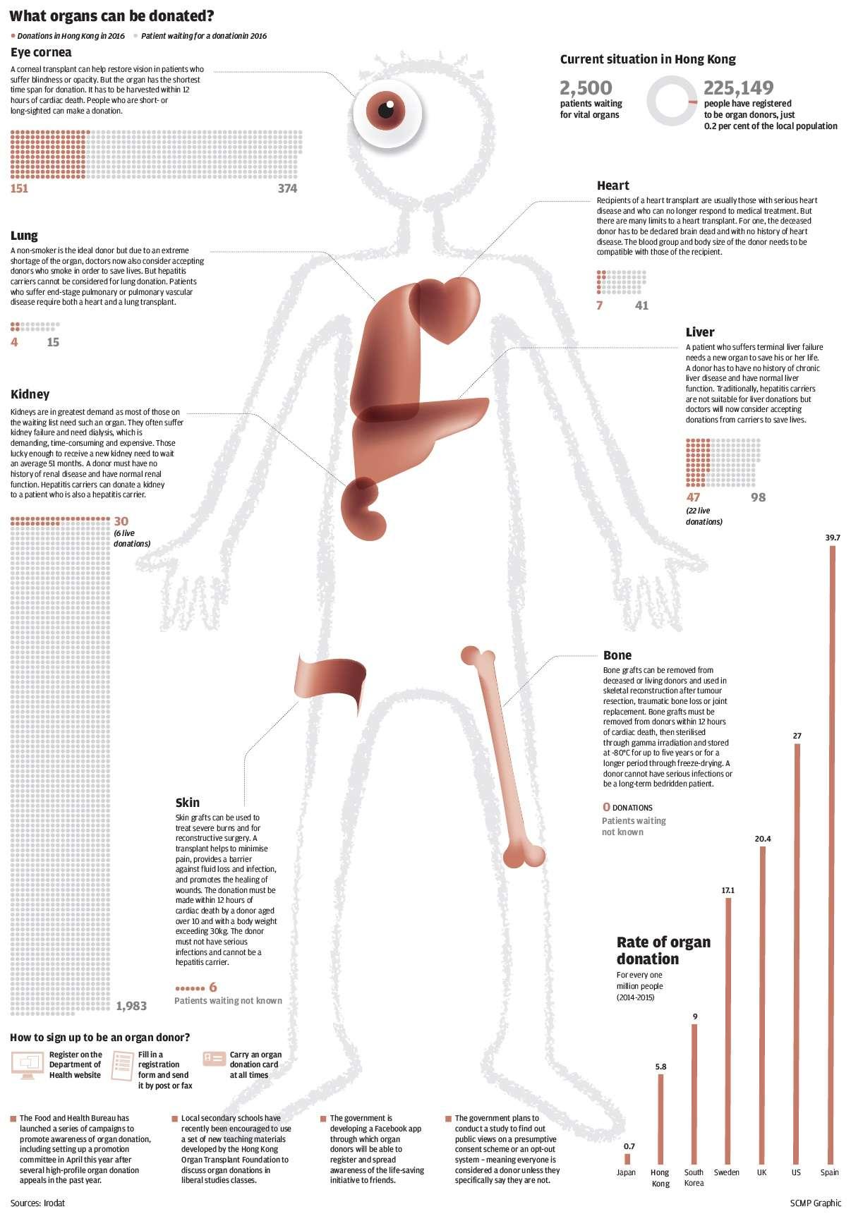 a study on organ transplants
