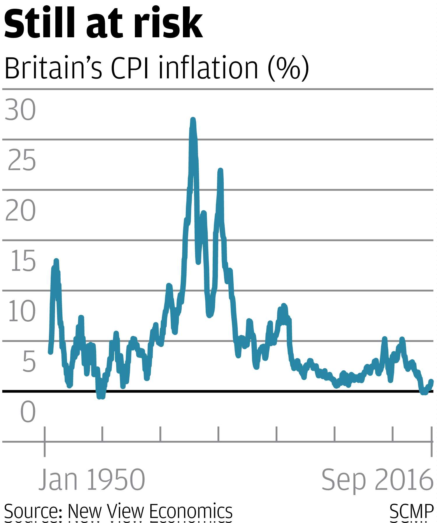 The spectre of stagflation could return to haunt britain very soon even through headline inflation will probably be breaking the boes 2 per cent target in early 2017 and possibly tracking up to 3 per cent next year pooptronica