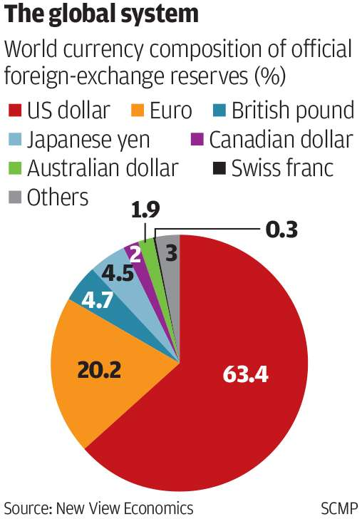 World currency market