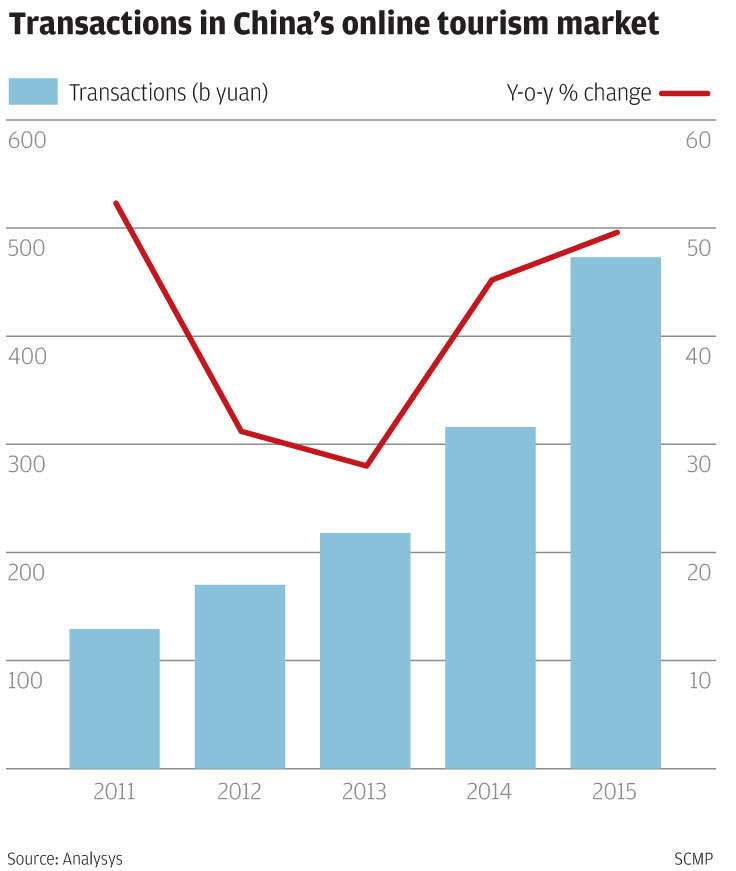 Tug of war tightens between chinas traditional travel firms and as the state owned firms continue to lose market share to the internet upstarts they are banking on consolidation and establishing wider brand awareness to ccuart Gallery
