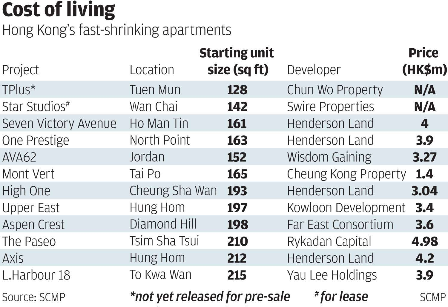 hong kong homes shrink as prices soar and affordability goes out