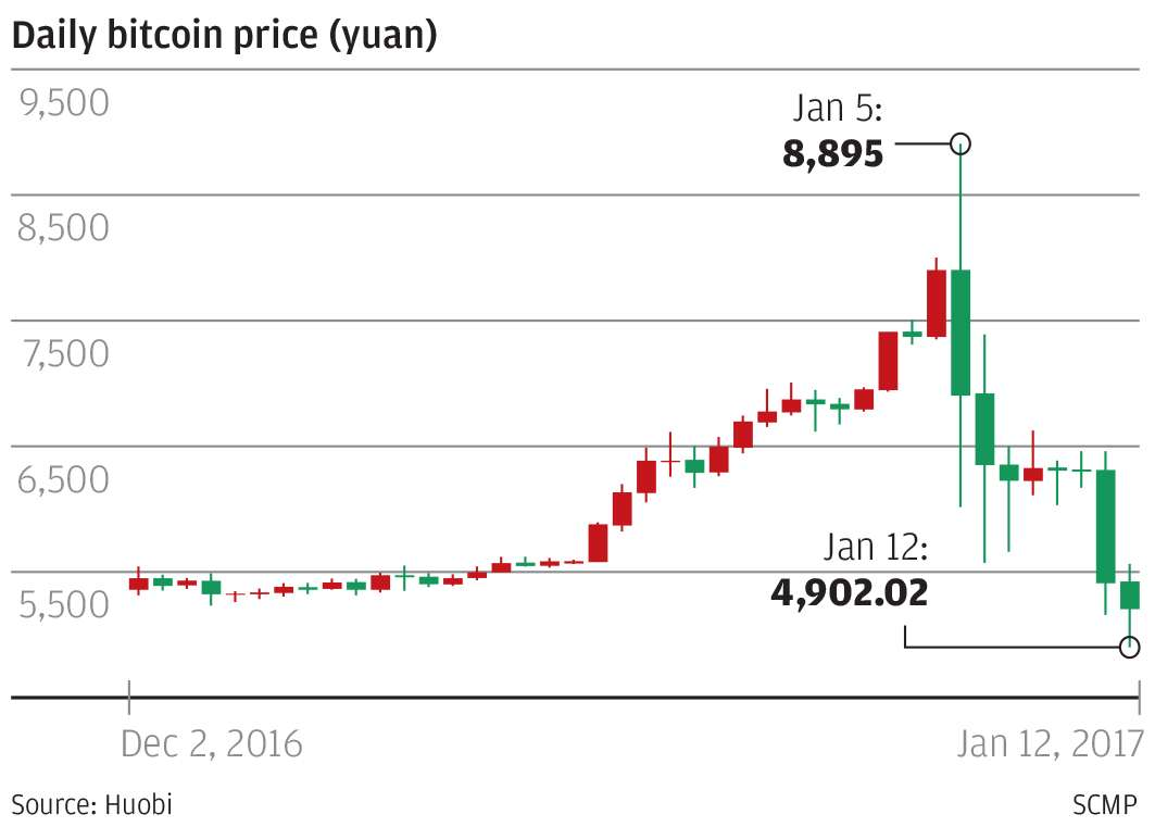 China's bitcoin market: another ticking time bomb? | South China Morning Post