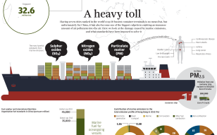 INFOGRAPHIC: The damage caused by China's polluting marine emissions
