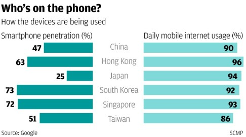 96pc of hongkongers use their smartphone to go online for Smartphone da hong kong