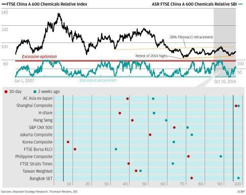 Chart of the day: Chemical reaction   South China Morning Post