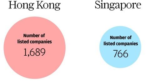 Singapore and hong kong rivalry