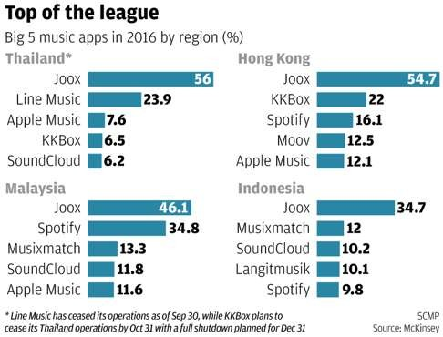 Tencent's Joox music streaming service proves a hit across Asia