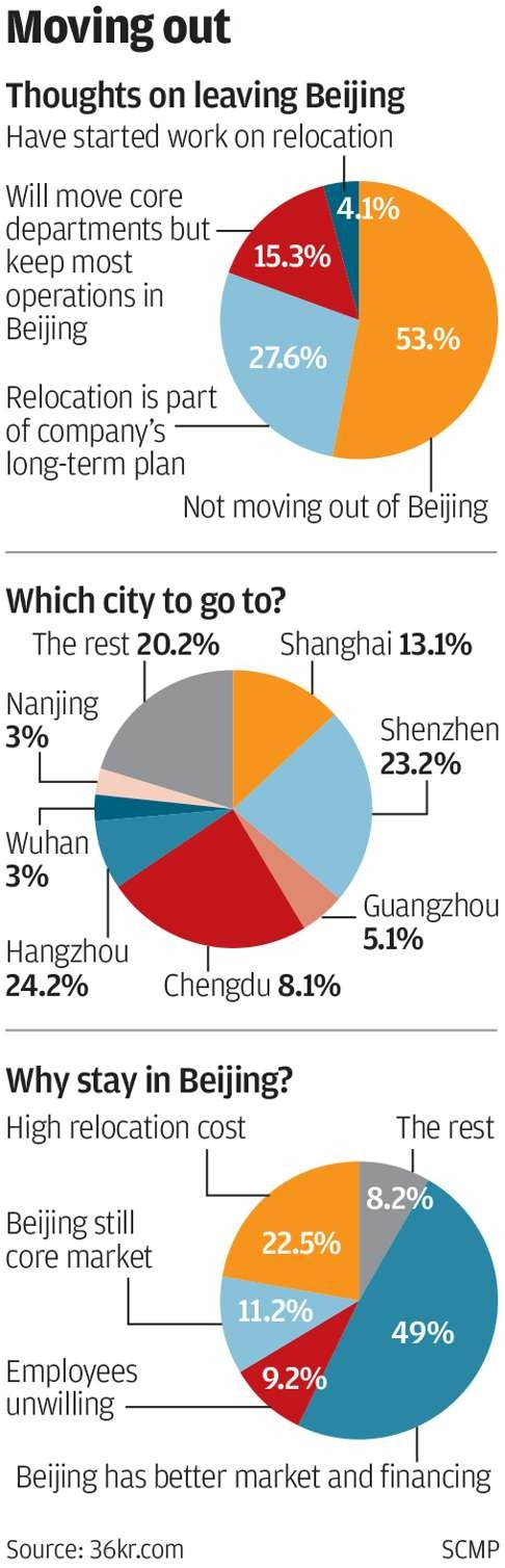 Beijing start-ups move out as hazardous smog smothers capital