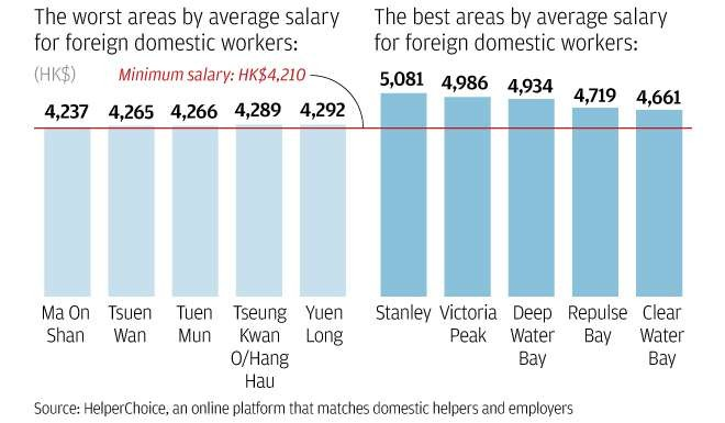 Revealed: the areas where Hong Kong employers pay domestic helpers